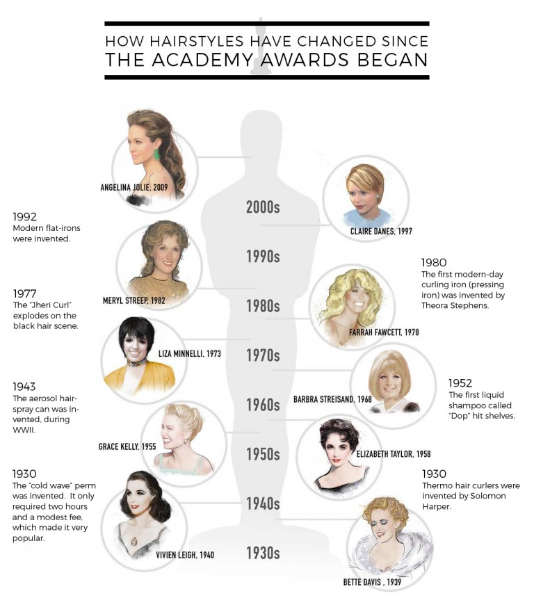http://www.nicehair.org/50-nights-at-the-oscars-historys-most-iconics-hairstyles/